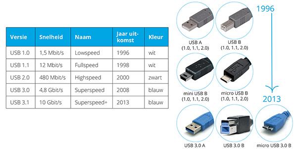 USB door de jaren heen